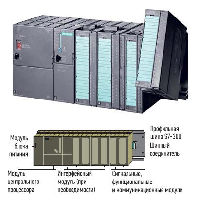 ПЛК на базе контроллера Siemens серии S7-300