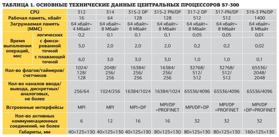 Таблица 1. Основные технические данные центральных процессоров s7-300