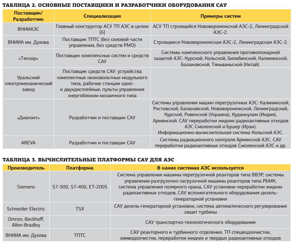 ce_46_p22_tab2-3_sistemy_avtomaticheskogo_upravleniya_i_kontrolya_dlya_atomnykh_elektrostantsii