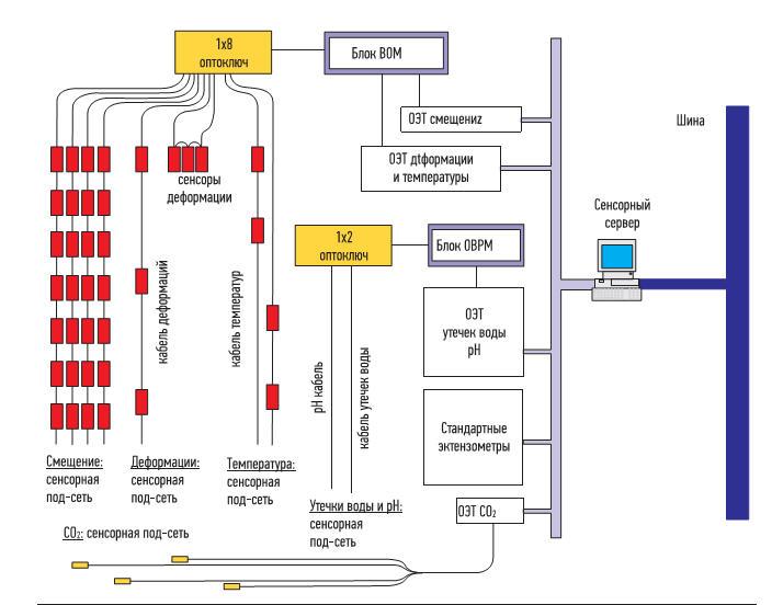 Функциональная схема ВОСМ хранилища ОЯТ