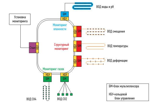 Волоконная сенсорная сеть для мониторинга хранилища ОЯТ