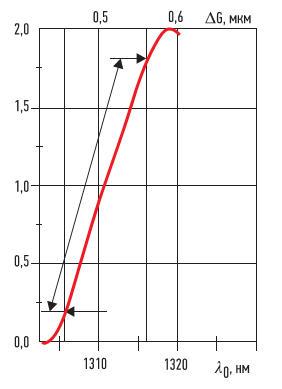 5. Зависимость изменения выходного сигнала ВОД от длины полости резонатора DG и от центральной оптической длины волны когерентного сенсорного канала Dl0, обеспечиваемого перестраиваемым спектральным фильтром