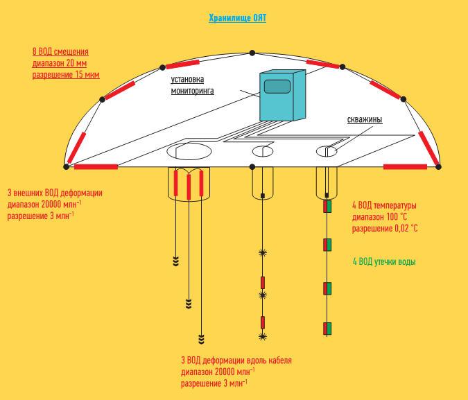 Общая конфигурация ВОСМ хранилища ОЯТ