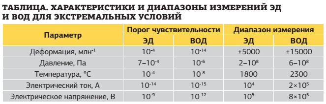 таблица. Характеристики и диапазоны измерений ЭД и ВОД для экстремальных условий