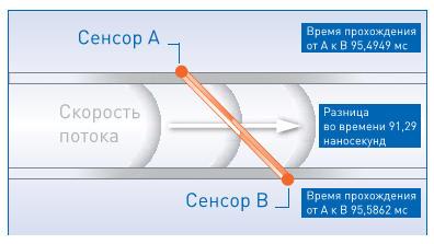 Принцип действия расходомеров