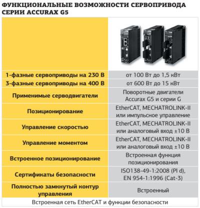 Функциональные возможности сервопривода серии Accurax G5