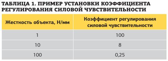 Taблица. Пример установки коэффициента регулирования силовой чувствительности