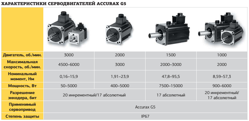 Характеристики серводвигателей Accurax G5
