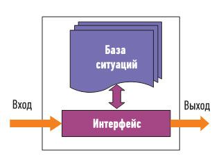 Интеллектуальная система на основе базы ситуаций