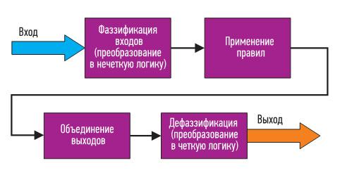 Структура нечеткого контроллера