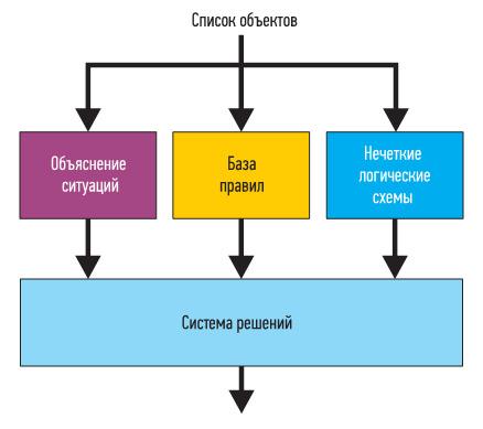 Модуль идентификатора сварки оценивает предположения и находит оптимальную траекторию сварки. Предположения передаются в генератор программ для робота