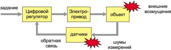 Структурная схема автоматизированной системы управления в общем виде