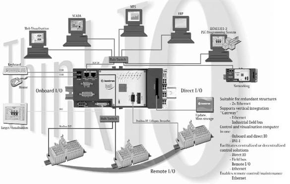 Компьютер/контроллер серии ThinkIO-Premium в роли интегратора разноуровневых устройств и подсистем автоматизации