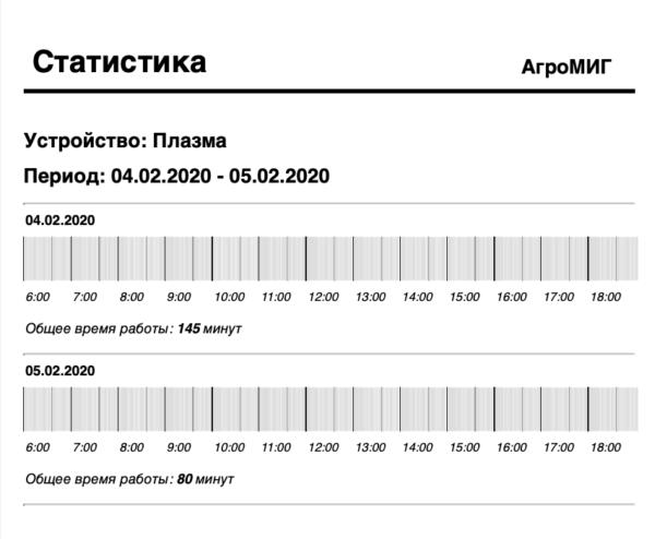 Печатная форма: статистика работы станка плазменной резки