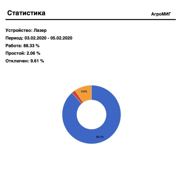 Печатная форма: диаграмма производительности станка плазменной резки