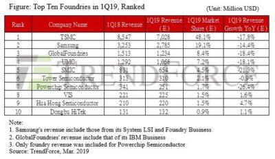 ТОП-10 производителей проводниковой продукции. Доля TSMC составит 48,1%