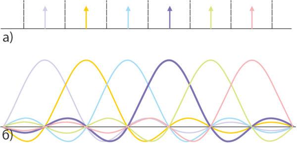 Дискретный доступ по частоте: а) диапазоны частот модемов сокращены до ШПИ, центральные частоты модемов обозначены цветными стрелками; б) частотные корреляционные функции выходов дискретного преобразователя Фурье в БС (отмечены одинаковым цветом с обозначениями согласованных с ними центральных частот модемов)