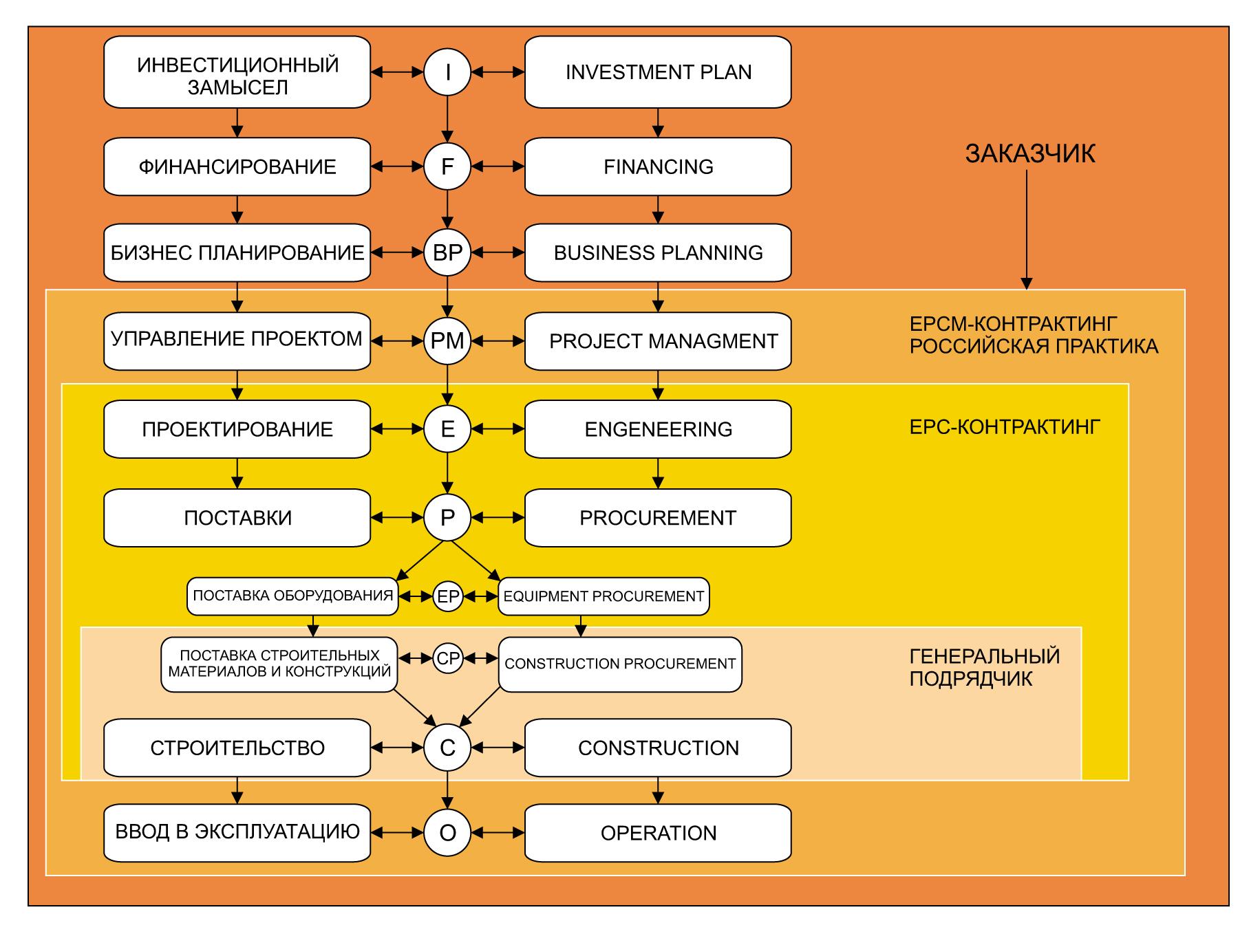 Этапы развития инвестиционного проекта и масштаб работ в различных системах контрактинга. Модель EPCM-контрактинга дана в российской интерпретации с расширенным управленческим функционалом