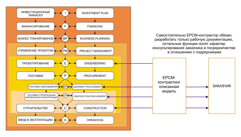 Различие описанной в статье модели (основная функция контрактора — консультационная) и российской практики (основная функция контрактора – управление проектом)