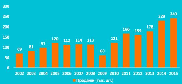 Рис. 1. Объем продаж промышленных роботов в 2002-2015 гг.