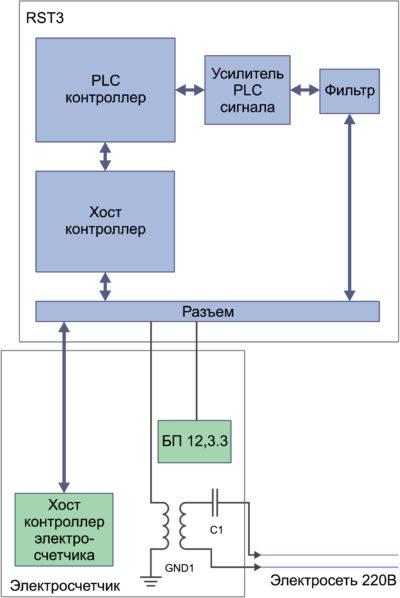 Блок-схема PLC-модуля RST3