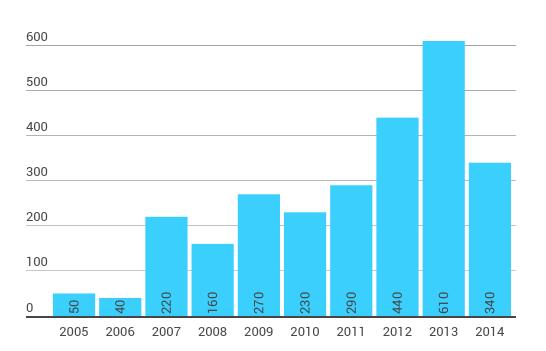 Рис. 4. Число инсталлированных промышленных роботов в России (2005-2014 гг.)