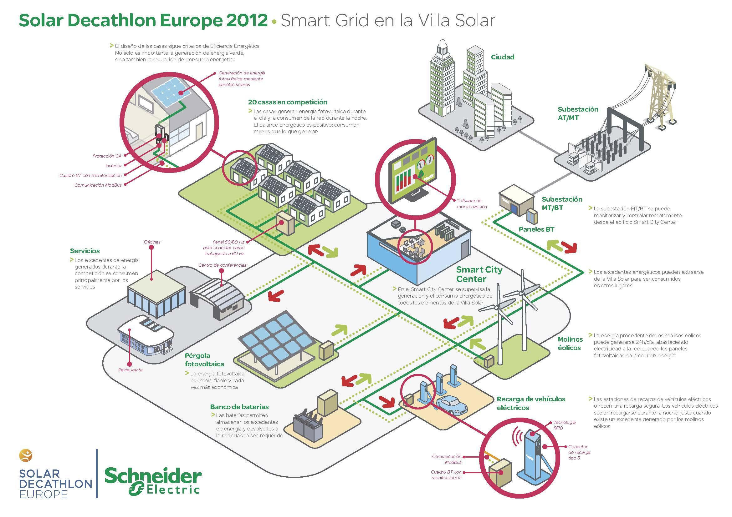 Построение систем smart grid в распределительных сетях