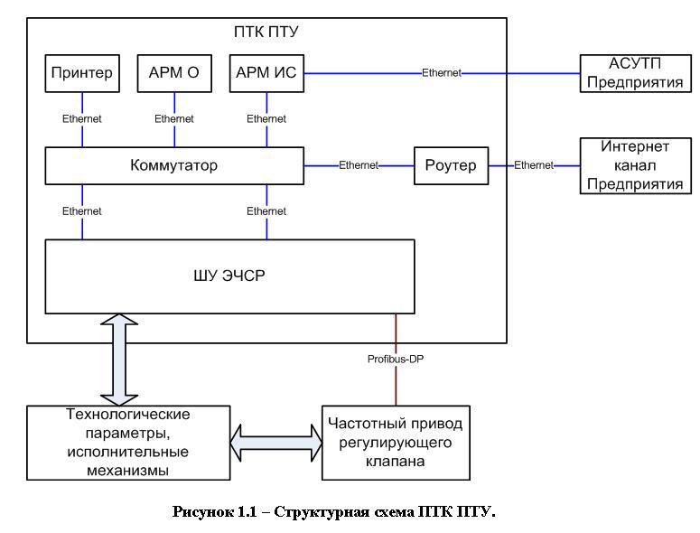 программно-технического комплекса электрической части системы регулирования паротурбинной установки К-1,1-1,6