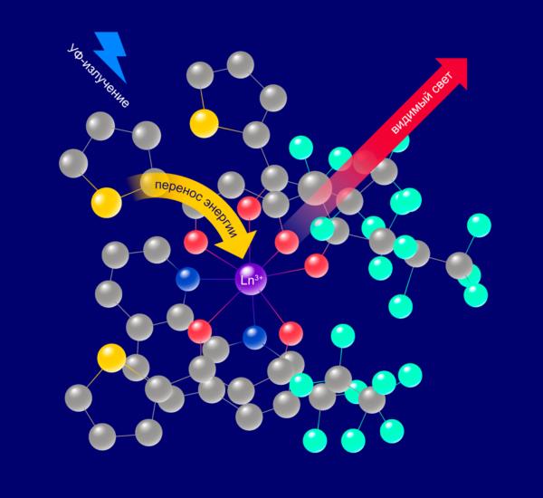 Российские химики пролили свет на лантаноиды