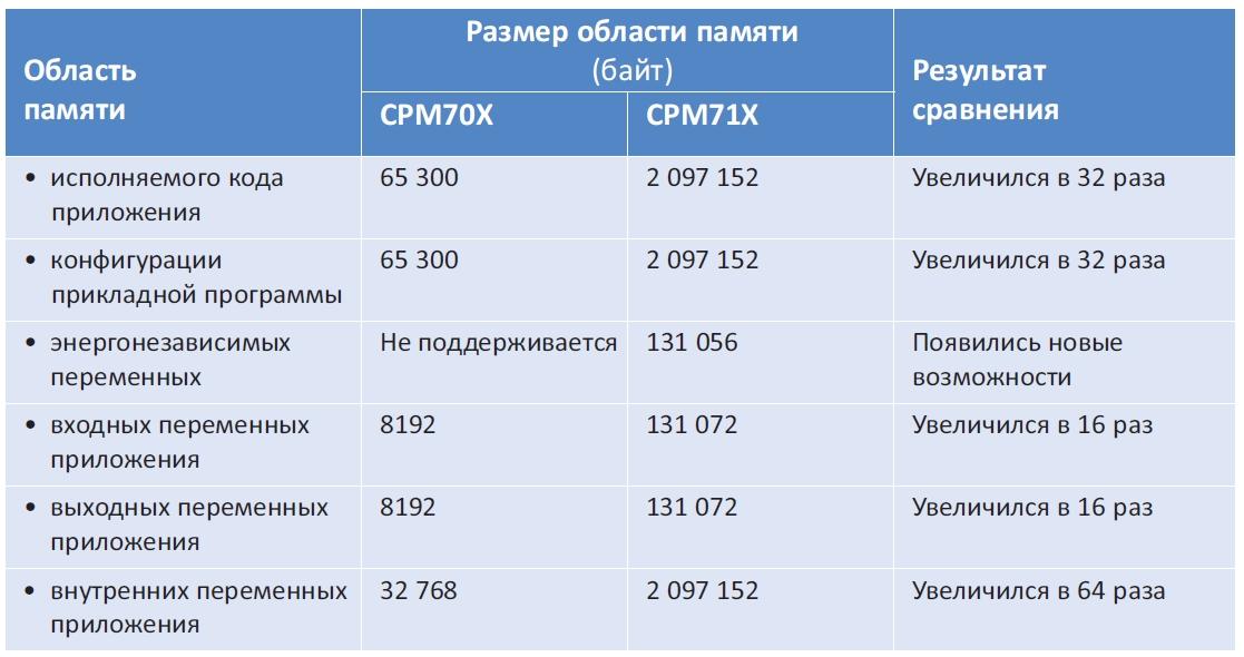 Таблица. Сравнение контроллеров серии СРМ70Х и новой серии СРМ71Х по размерам различных областей памяти