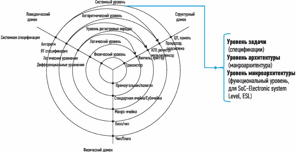 Подуровни  в архитектурном проектировании встраиваемых систем